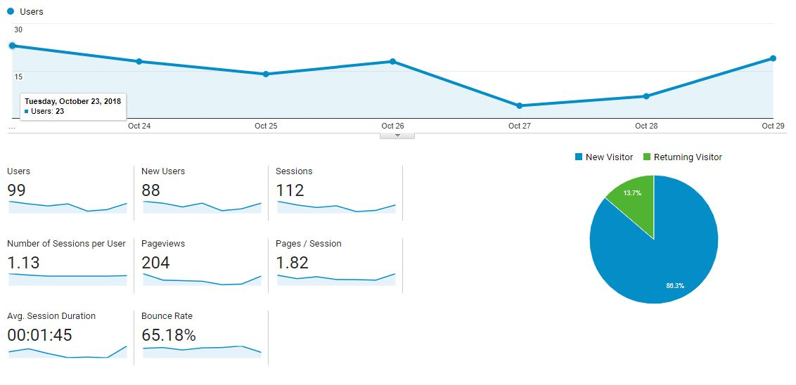 Graph with traffic reporting for SEO Omega Digital, Georgia.